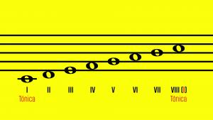 Grados de una escala diatónica